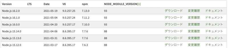 node newest list